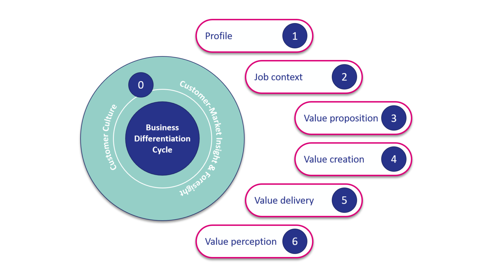 Business Differentiation Cycle