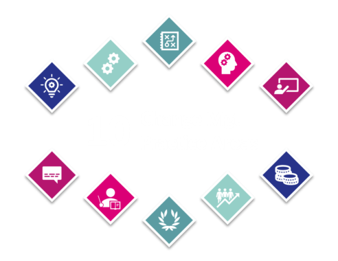 Change Management Practice Areas